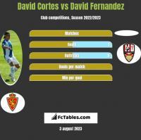 David Cortes vs David Fernandez h2h player stats