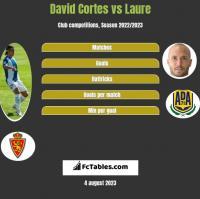 David Cortes vs Laure h2h player stats