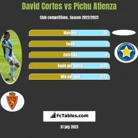 David Cortes vs Pichu Atienza h2h player stats