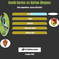 David Cortes vs Adrian Dieguez h2h player stats