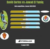 David Cortes vs Jawad El Yamiq h2h player stats