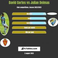 David Cortes vs Julian Delmas h2h player stats