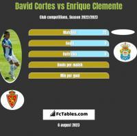David Cortes vs Enrique Clemente h2h player stats