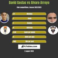 David Costas vs Alvaro Arroyo h2h player stats