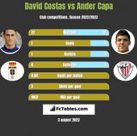 David Costas vs Ander Capa h2h player stats