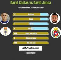 David Costas vs David Junca h2h player stats