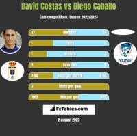 David Costas vs Diego Caballo h2h player stats
