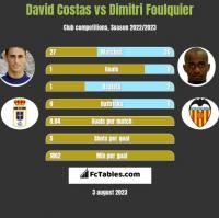 David Costas vs Dimitri Foulquier h2h player stats