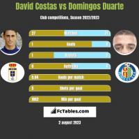 David Costas vs Domingos Duarte h2h player stats