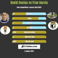 David Costas vs Fran Garcia h2h player stats
