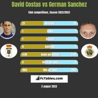 David Costas vs German Sanchez h2h player stats