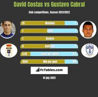 David Costas vs Gustavo Cabral h2h player stats