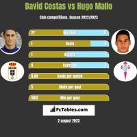 David Costas vs Hugo Mallo h2h player stats
