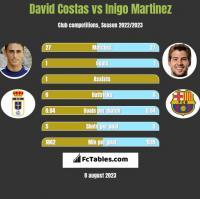 David Costas vs Inigo Martinez h2h player stats