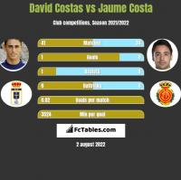 David Costas vs Jaume Costa h2h player stats