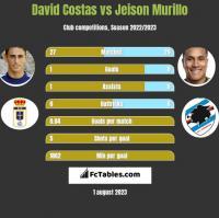 David Costas vs Jeison Murillo h2h player stats