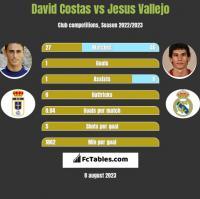 David Costas vs Jesus Vallejo h2h player stats