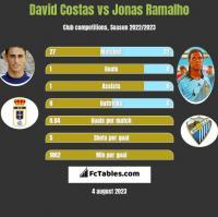 David Costas vs Jonas Ramalho h2h player stats