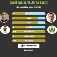 David Costas vs Jorge Saenz h2h player stats