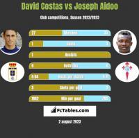 David Costas vs Joseph Aidoo h2h player stats