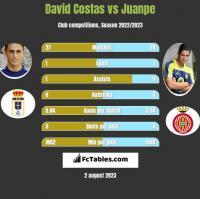 David Costas vs Juanpe h2h player stats