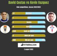 David Costas vs Kevin Vazquez h2h player stats
