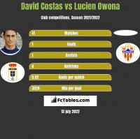David Costas vs Lucien Owona h2h player stats