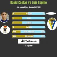 David Costas vs Luis Espino h2h player stats