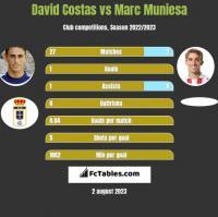 David Costas vs Marc Muniesa h2h player stats