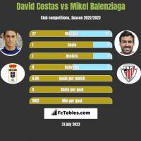 David Costas vs Mikel Balenziaga h2h player stats