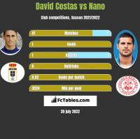 David Costas vs Nano h2h player stats