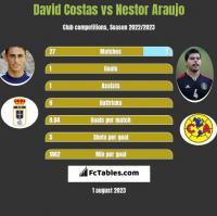 David Costas vs Nestor Araujo h2h player stats