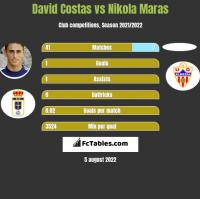 David Costas vs Nikola Maras h2h player stats
