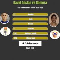 David Costas vs Romera h2h player stats