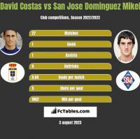 David Costas vs San Jose Dominguez Mikel h2h player stats