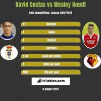 David Costas vs Wesley Hoedt h2h player stats