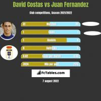 David Costas vs Juan Fernandez h2h player stats