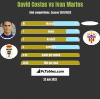 David Costas vs Ivan Martos h2h player stats