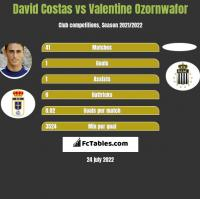 David Costas vs Valentine Ozornwafor h2h player stats