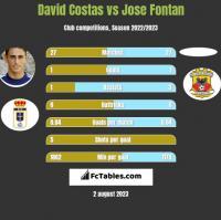 David Costas vs Jose Fontan h2h player stats