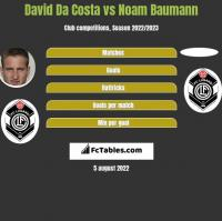 David Da Costa vs Noam Baumann h2h player stats