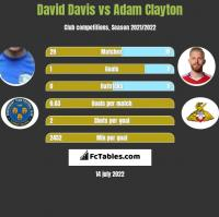 David Davis vs Adam Clayton h2h player stats
