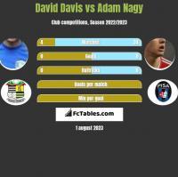 David Davis vs Adam Nagy h2h player stats