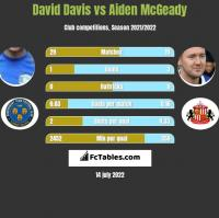 David Davis vs Aiden McGeady h2h player stats