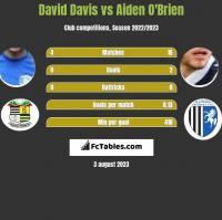 David Davis vs Aiden O'Brien h2h player stats