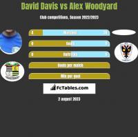 David Davis vs Alex Woodyard h2h player stats