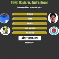 David Davis vs Andre Green h2h player stats