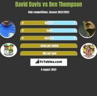 David Davis vs Ben Thompson h2h player stats
