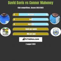 David Davis vs Connor Mahoney h2h player stats