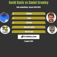 David Davis vs Daniel Crowley h2h player stats